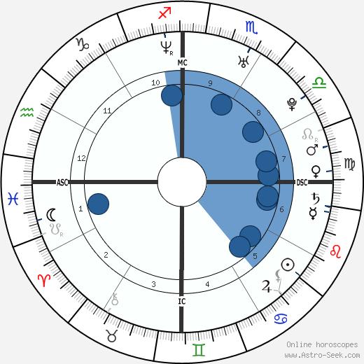 Sheila Mello wikipedia, horoscope, astrology, instagram