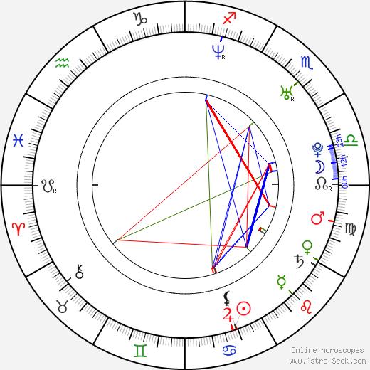 Silje Salomonsen astro natal birth chart, Silje Salomonsen horoscope, astrology