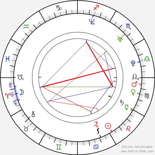 Stress astro natal birth chart, Stress horoscope, astrology