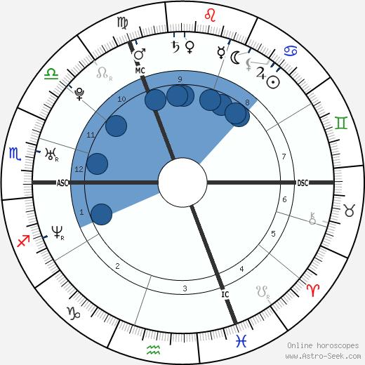Tia Mowry-Hardrict wikipedia, horoscope, astrology, instagram
