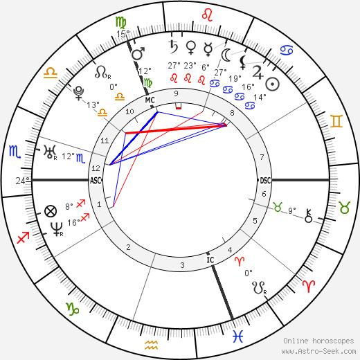 Tia Mowry-Hardrict birth chart, biography, wikipedia 2020, 2021