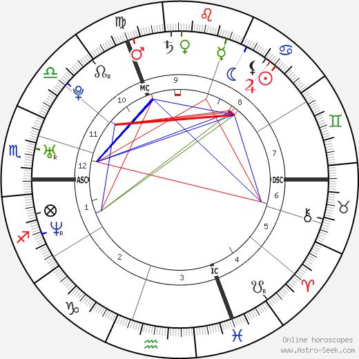 Tia Mowry-Hardrict astro natal birth chart, Tia Mowry-Hardrict horoscope, astrology
