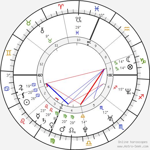 Topher Grace birth chart, biography, wikipedia 2018, 2019