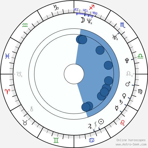 Trevor McNevan wikipedia, horoscope, astrology, instagram