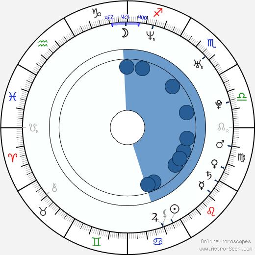 Verónica wikipedia, horoscope, astrology, instagram