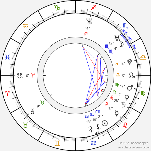 Zuzana Šulajová birth chart, biography, wikipedia 2019, 2020