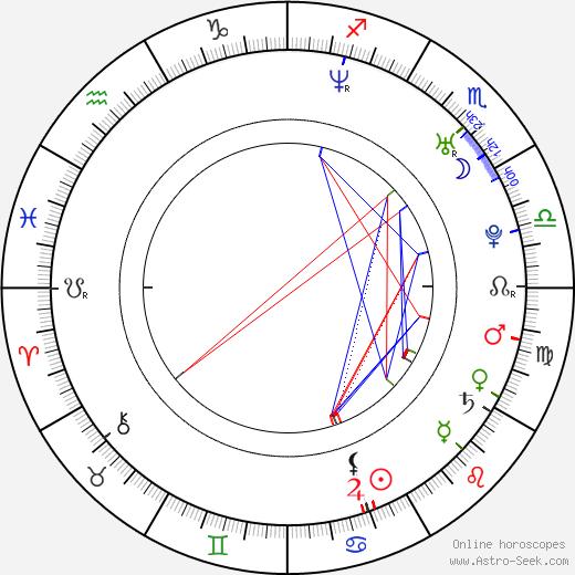 Zuzana Šulajová birth chart, Zuzana Šulajová astro natal horoscope, astrology