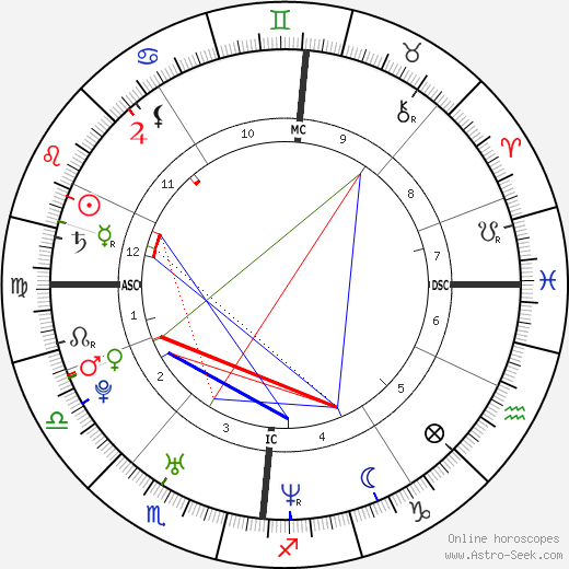 Adel Tawil birth chart, Adel Tawil astro natal horoscope, astrology