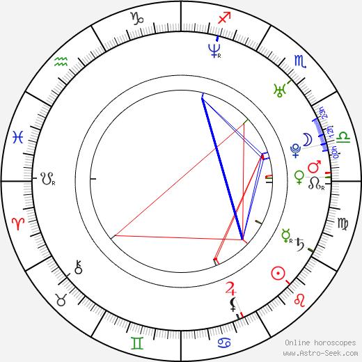 Alan Novotný astro natal birth chart, Alan Novotný horoscope, astrology