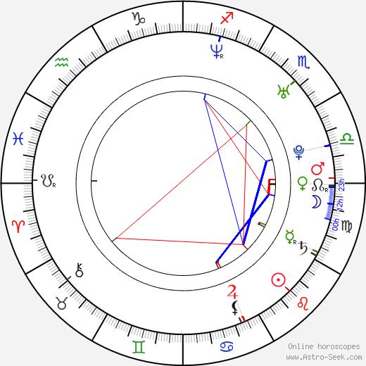 Alexandre Aja astro natal birth chart, Alexandre Aja horoscope, astrology