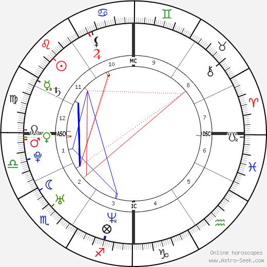 Alison Folland astro natal birth chart, Alison Folland horoscope, astrology