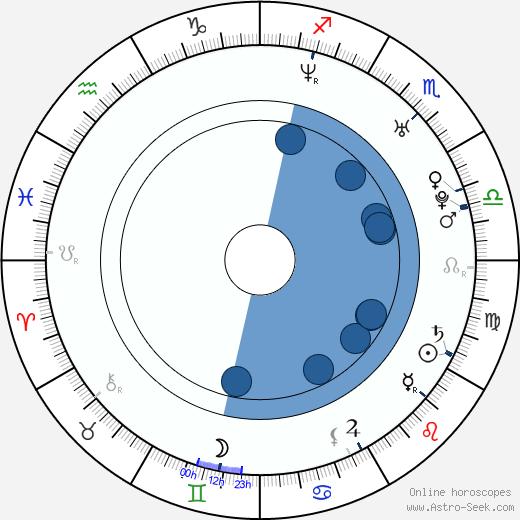 Amanda Schull wikipedia, horoscope, astrology, instagram