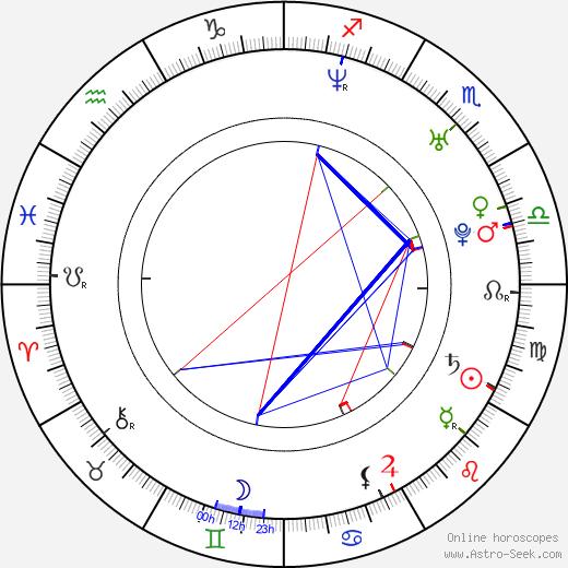 Аманда Шулл Amanda Schull день рождения гороскоп, Amanda Schull Натальная карта онлайн