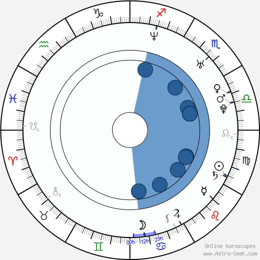 Amber Sainsbury wikipedia, horoscope, astrology, instagram