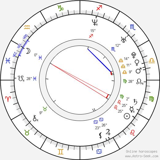 Andy Samberg birth chart, biography, wikipedia 2018, 2019