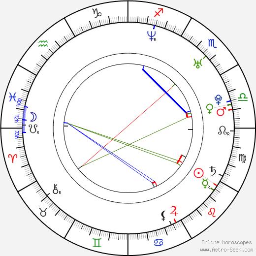 Barbara Białowąs astro natal birth chart, Barbara Białowąs horoscope, astrology