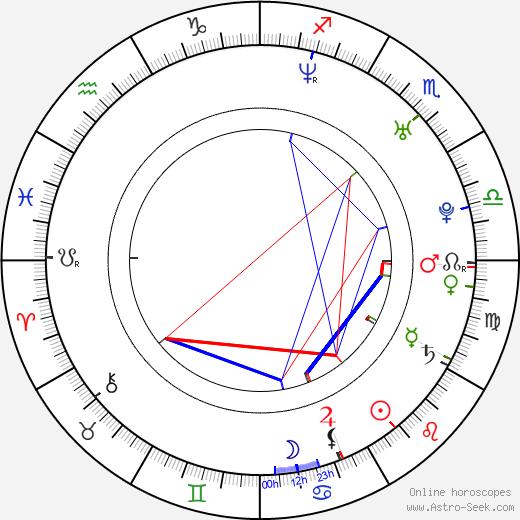 Begoña Maestre astro natal birth chart, Begoña Maestre horoscope, astrology