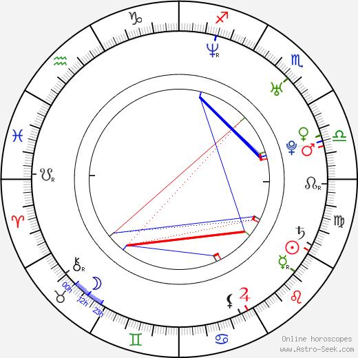 Бет Рисграф Beth Riesgraf день рождения гороскоп, Beth Riesgraf Натальная карта онлайн