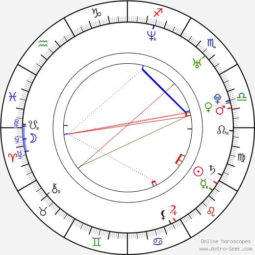 Bhoomika Chawla astro natal birth chart, Bhoomika Chawla horoscope, astrology
