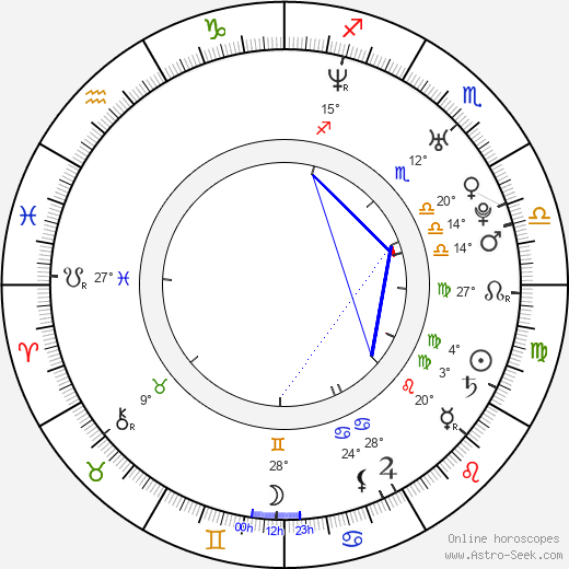 Bobbi Sue Luther birth chart, biography, wikipedia 2019, 2020