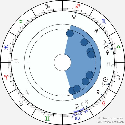 Braňo 'Bruno' Ciberej wikipedia, horoscope, astrology, instagram