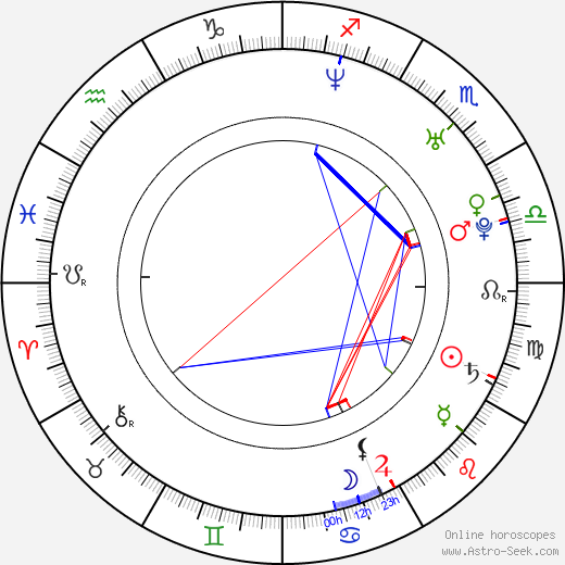Braňo 'Bruno' Ciberej birth chart, Braňo 'Bruno' Ciberej astro natal horoscope, astrology