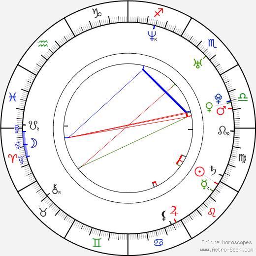 Christiane Filangieri astro natal birth chart, Christiane Filangieri horoscope, astrology