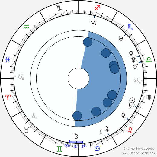Christopher Dyson wikipedia, horoscope, astrology, instagram
