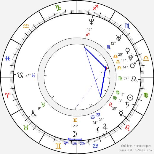 Christopher Dyson birth chart, biography, wikipedia 2020, 2021