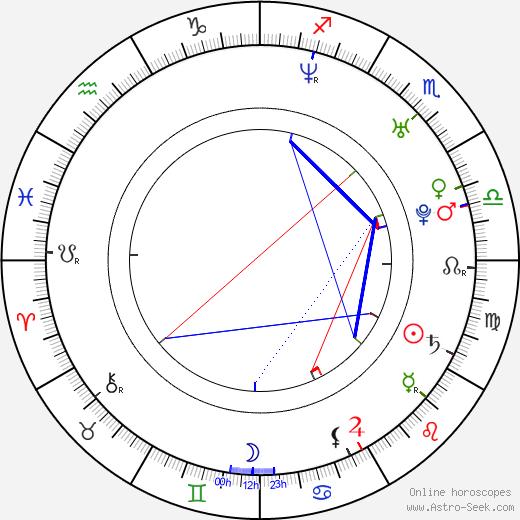 Christopher Dyson birth chart, Christopher Dyson astro natal horoscope, astrology