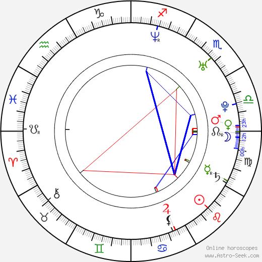 Cirroc Lofton astro natal birth chart, Cirroc Lofton horoscope, astrology