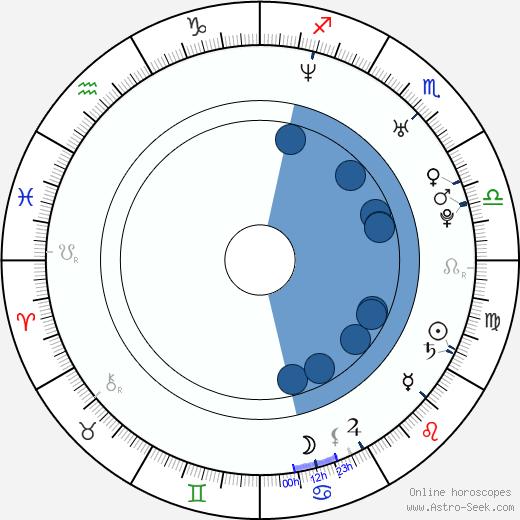 Daisuke Honda wikipedia, horoscope, astrology, instagram
