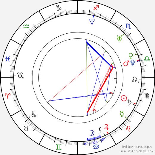 Daisuke Honda birth chart, Daisuke Honda astro natal horoscope, astrology