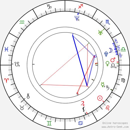 Daniela Denby-Ashe astro natal birth chart, Daniela Denby-Ashe horoscope, astrology