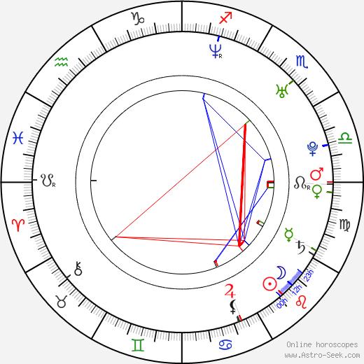 Dominic Boeer birth chart, Dominic Boeer astro natal horoscope, astrology