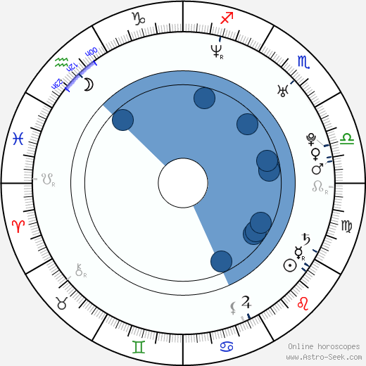 Ebon Moss-Bachrach horoscope, astrology, sign, zodiac, date of birth, instagram