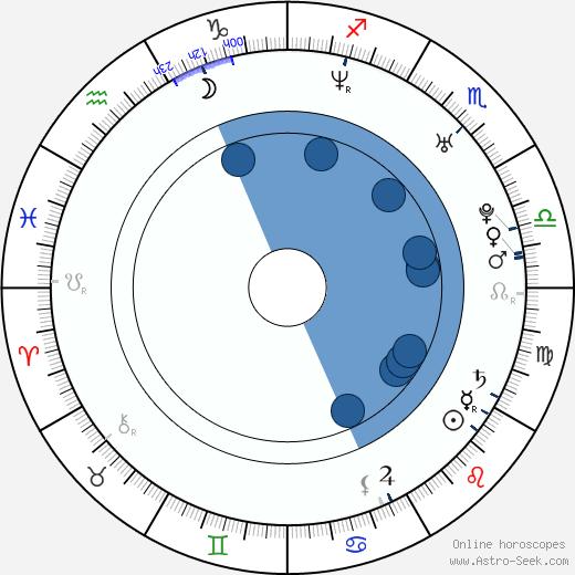 Fu Mingxua wikipedia, horoscope, astrology, instagram