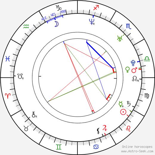 Fu Mingxua день рождения гороскоп, Fu Mingxua Натальная карта онлайн