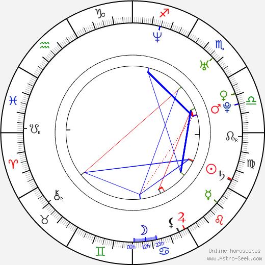 Gianni Giardinelli astro natal birth chart, Gianni Giardinelli horoscope, astrology