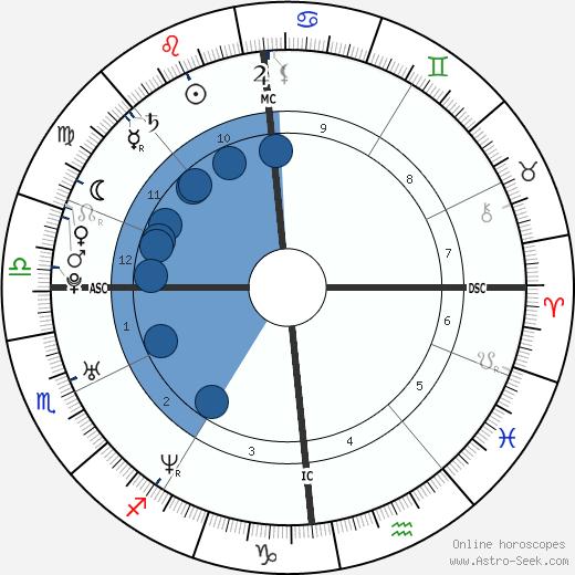 Gregory Allaria wikipedia, horoscope, astrology, instagram