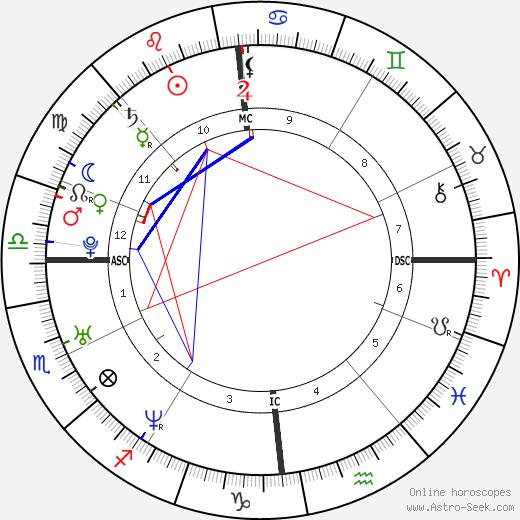 Gregory Allaria tema natale, oroscopo, Gregory Allaria oroscopi gratuiti, astrologia