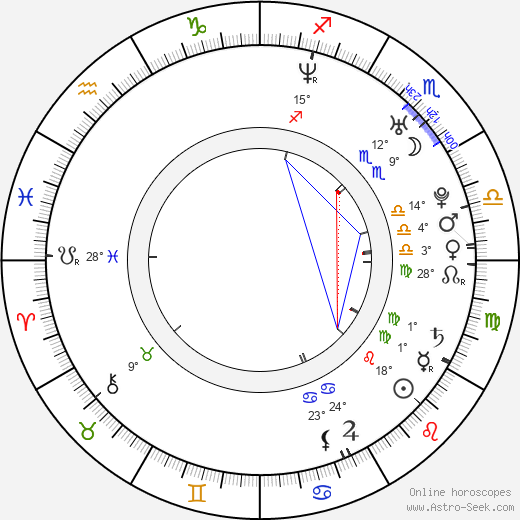 Hailu Qin birth chart, biography, wikipedia 2019, 2020