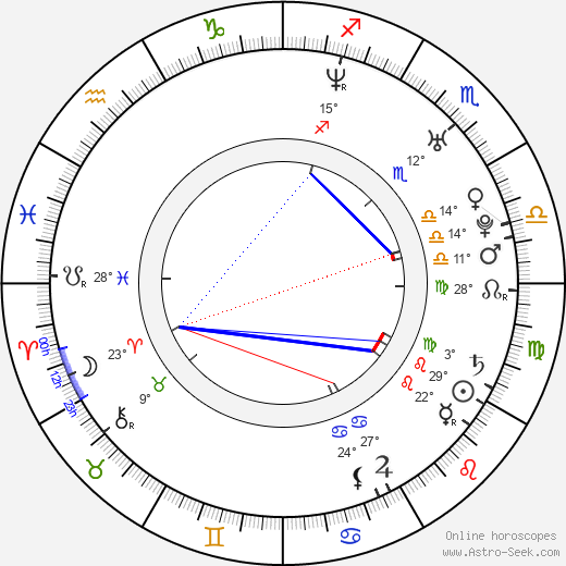 Jan Cechl birth chart, biography, wikipedia 2019, 2020