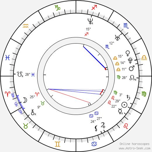 Jeff Stinco birth chart, biography, wikipedia 2020, 2021