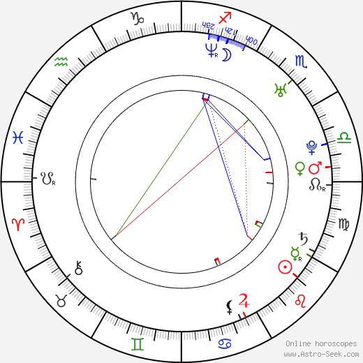 Jianing Xue astro natal birth chart, Jianing Xue horoscope, astrology