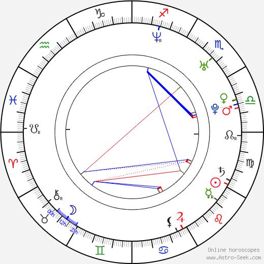 Jilon VanOver день рождения гороскоп, Jilon VanOver Натальная карта онлайн
