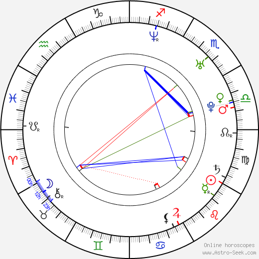 Johana Gazdíková birth chart, Johana Gazdíková astro natal horoscope, astrology