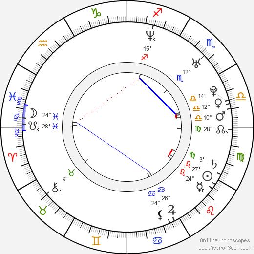Josef Karas birth chart, biography, wikipedia 2019, 2020