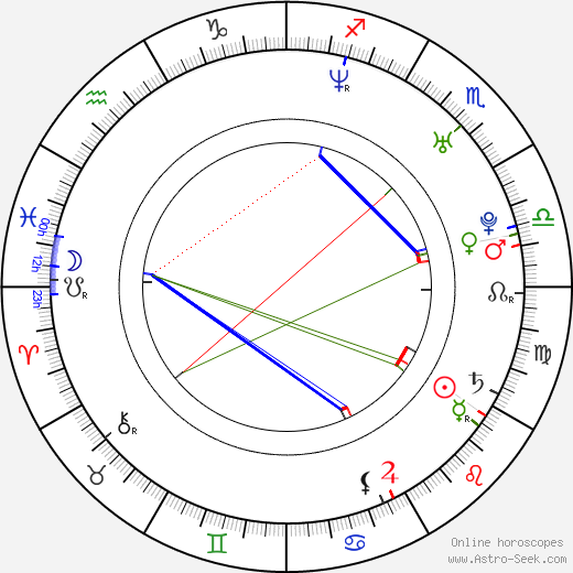 Josef Karas birth chart, Josef Karas astro natal horoscope, astrology