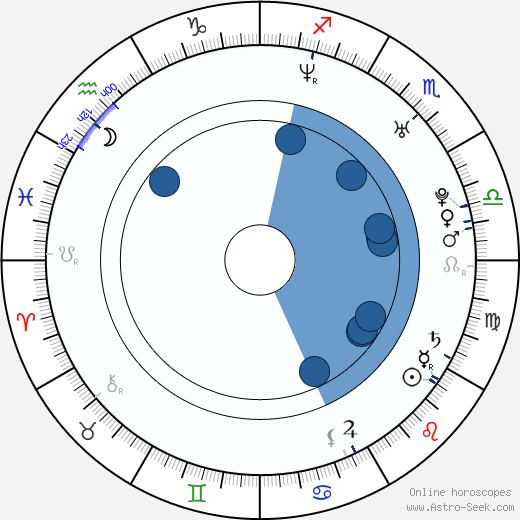 Ju-u Jeon wikipedia, horoscope, astrology, instagram